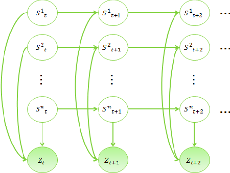 Figure 3 for Spectral decomposition method of dialog state tracking via collective matrix factorization