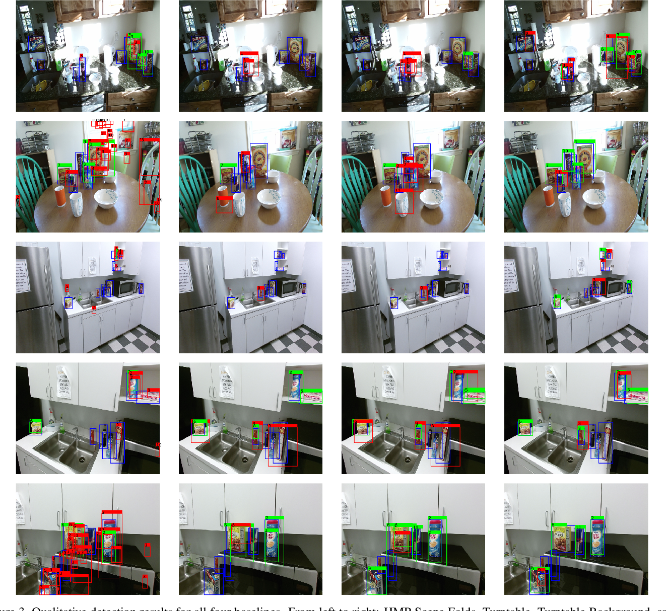 Figure 3 for Multiview RGB-D Dataset for Object Instance Detection