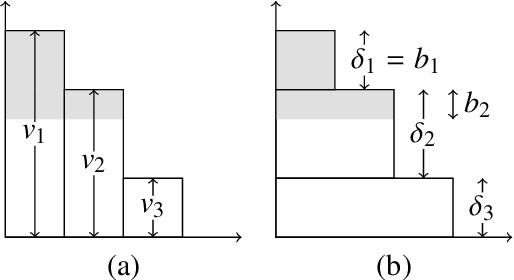 Figure 1 for Auto-Sizing the Transformer Network: Improving Speed, Efficiency, and Performance for Low-Resource Machine Translation