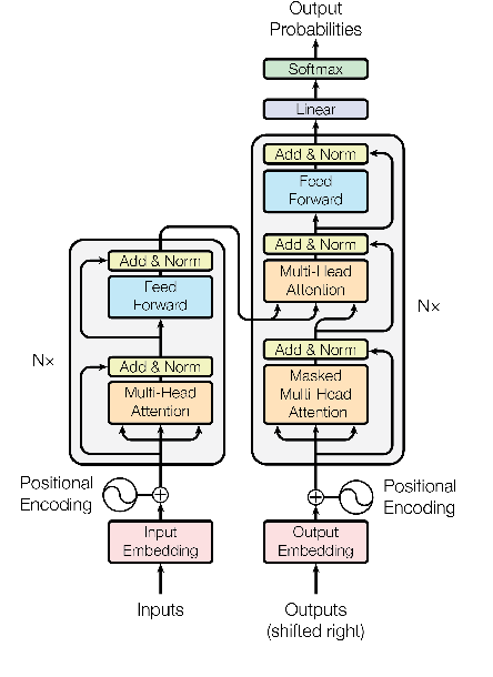 Figure 3 for Auto-Sizing the Transformer Network: Improving Speed, Efficiency, and Performance for Low-Resource Machine Translation