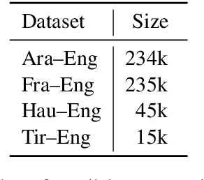 Figure 2 for Auto-Sizing the Transformer Network: Improving Speed, Efficiency, and Performance for Low-Resource Machine Translation