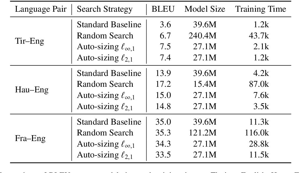 Figure 4 for Auto-Sizing the Transformer Network: Improving Speed, Efficiency, and Performance for Low-Resource Machine Translation