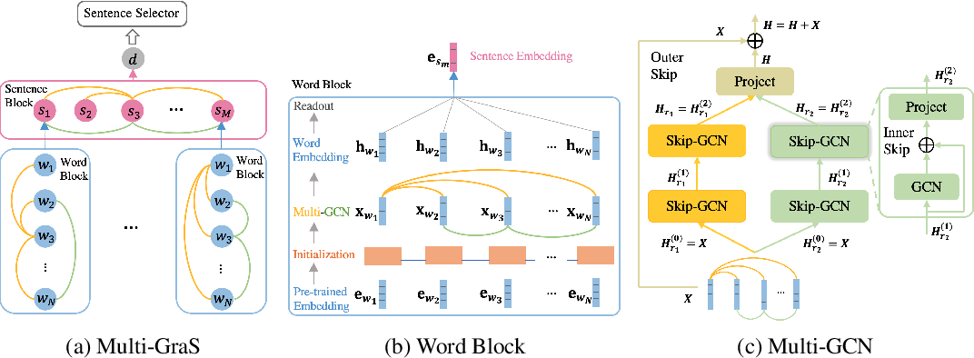 Figure 3 for Multiplex Graph Neural Network for Extractive Text Summarization