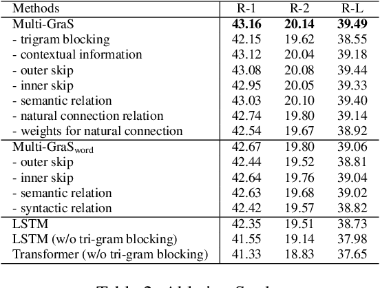 Figure 4 for Multiplex Graph Neural Network for Extractive Text Summarization