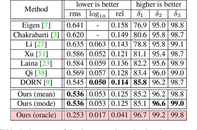 Figure 2 for Generating and Exploiting Probabilistic Monocular Depth Estimates