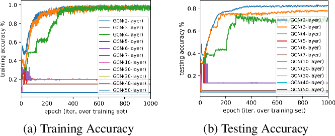 Figure 1 for Get Rid of Suspended Animation Problem: Deep Diffusive Neural Network on Graph Semi-Supervised Classification