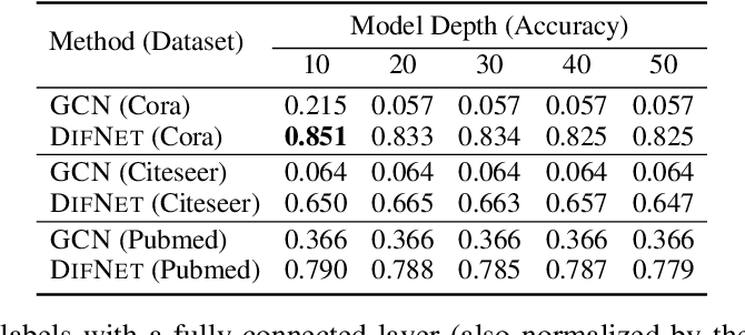 Figure 2 for Get Rid of Suspended Animation Problem: Deep Diffusive Neural Network on Graph Semi-Supervised Classification