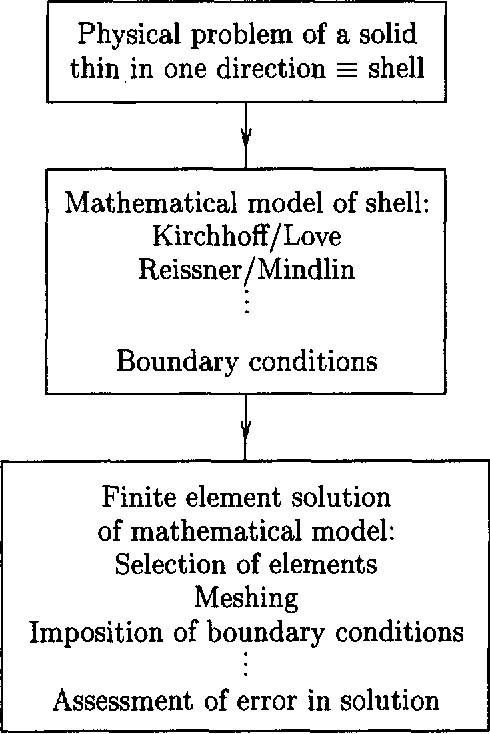 Fundamental considerations for the finite element analysis of shell