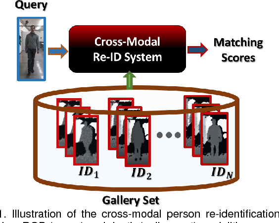 Figure 1 for A Cross-Modal Distillation Network for Person Re-identification in RGB-Depth