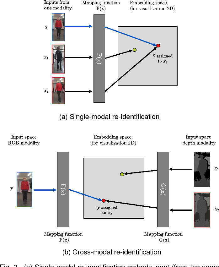Figure 3 for A Cross-Modal Distillation Network for Person Re-identification in RGB-Depth