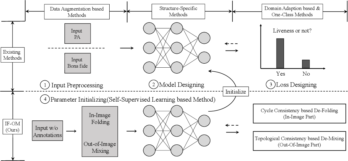 Figure 1 for Taming Self-Supervised Learning for Presentation Attack Detection: In-Image De-Folding and Out-of-Image De-Mixing