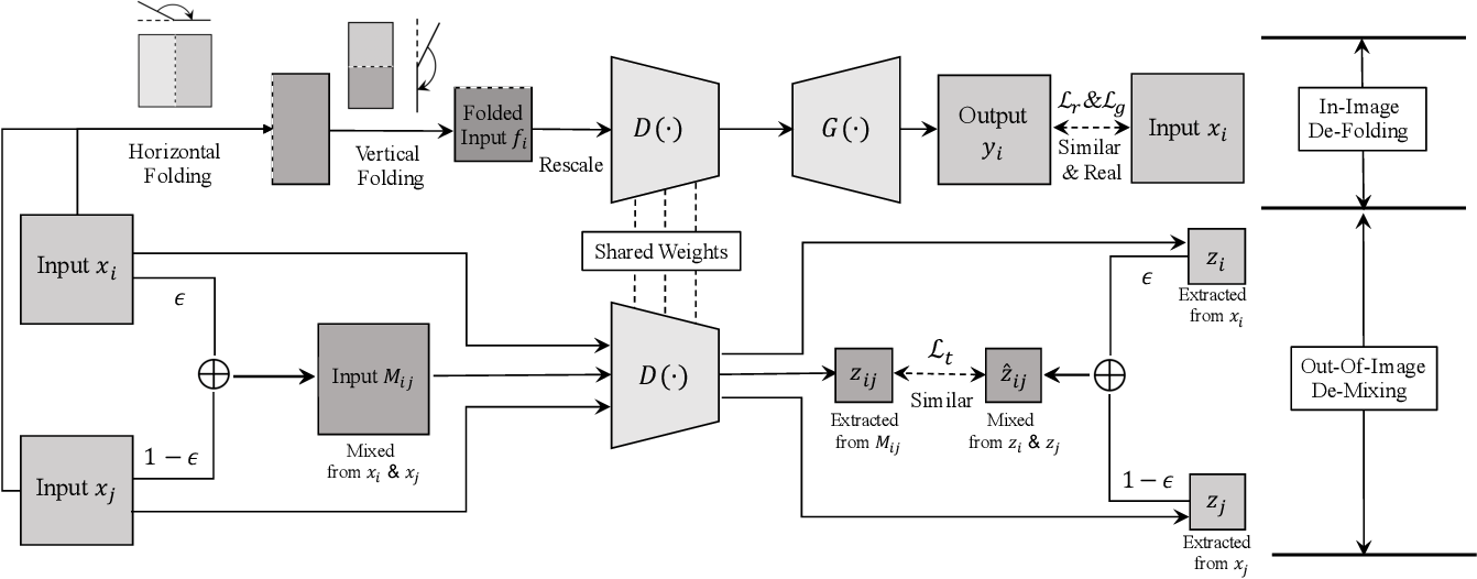 Figure 3 for Taming Self-Supervised Learning for Presentation Attack Detection: In-Image De-Folding and Out-of-Image De-Mixing