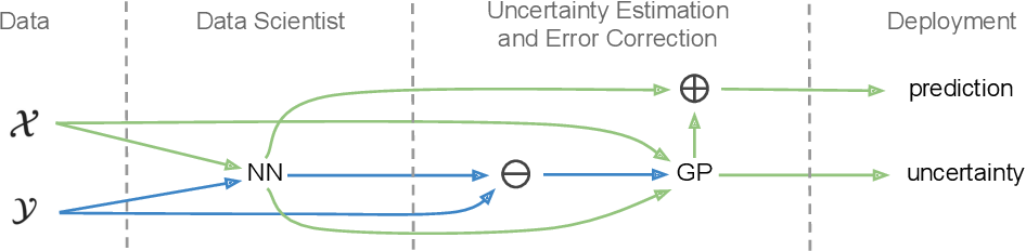 Figure 1 for Quantifying Point-Prediction Uncertainty in Neural Networks via Residual Estimation with an I/O Kernel