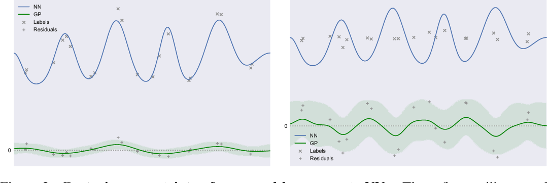 Figure 3 for Quantifying Point-Prediction Uncertainty in Neural Networks via Residual Estimation with an I/O Kernel