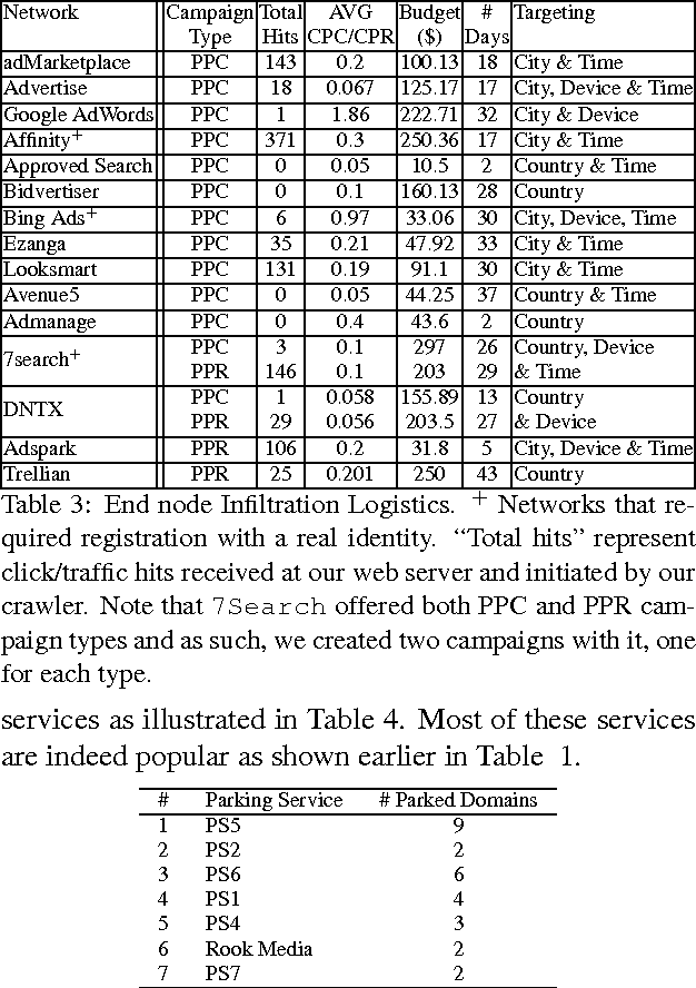 PDF] Understanding the Dark Side of Domain Parking - Semantic Scholar