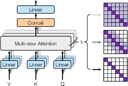 Figure 1 for Multi-View Self-Attention Based Transformer for Speaker Recognition