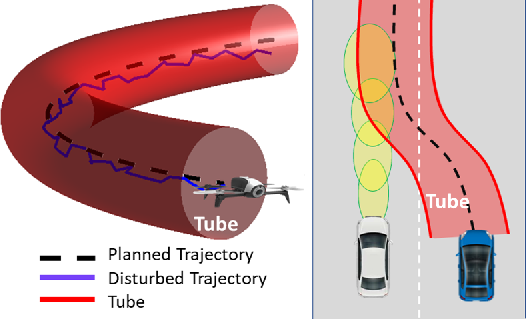 Figure 1 for Real-Time Risk-Bounded Tube-Based Trajectory Safety Verification