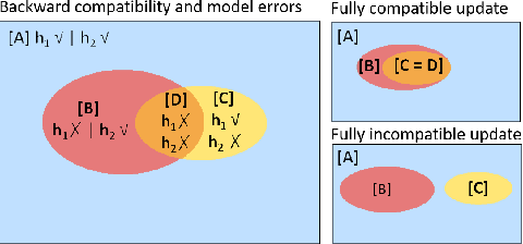 Figure 3 for An Empirical Analysis of Backward Compatibility in Machine Learning Systems