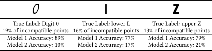 Figure 4 for An Empirical Analysis of Backward Compatibility in Machine Learning Systems