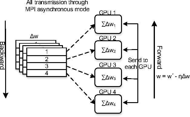 Figure 1 for Deep Image: Scaling up Image Recognition