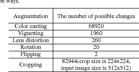 Figure 2 for Deep Image: Scaling up Image Recognition