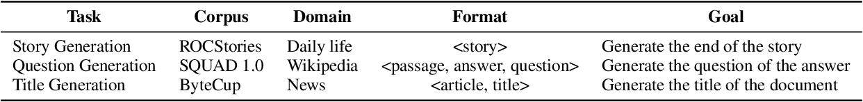 Figure 1 for MTG: A Benchmarking Suite for Multilingual Text Generation
