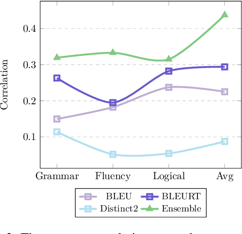 Figure 4 for MTG: A Benchmarking Suite for Multilingual Text Generation