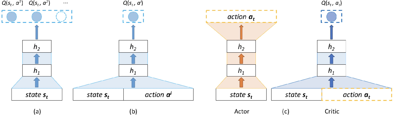 Figure 1 for Deep Reinforcement Learning for List-wise Recommendations