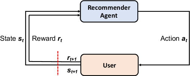 Figure 2 for Deep Reinforcement Learning for List-wise Recommendations