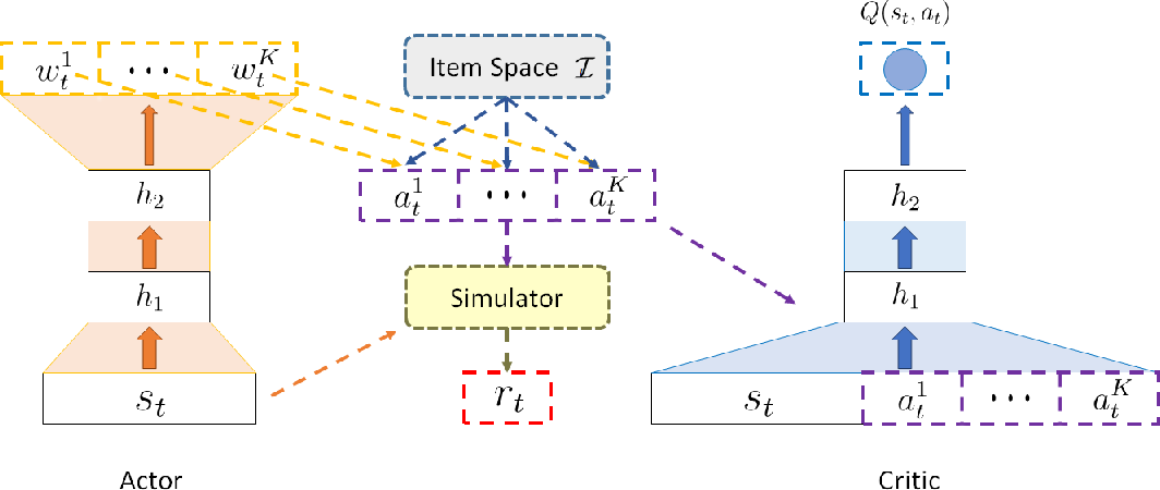 Figure 3 for Deep Reinforcement Learning for List-wise Recommendations
