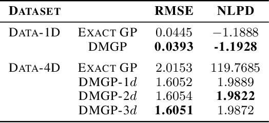 Figure 1 for Faster Gaussian Processes via Deep Embeddings