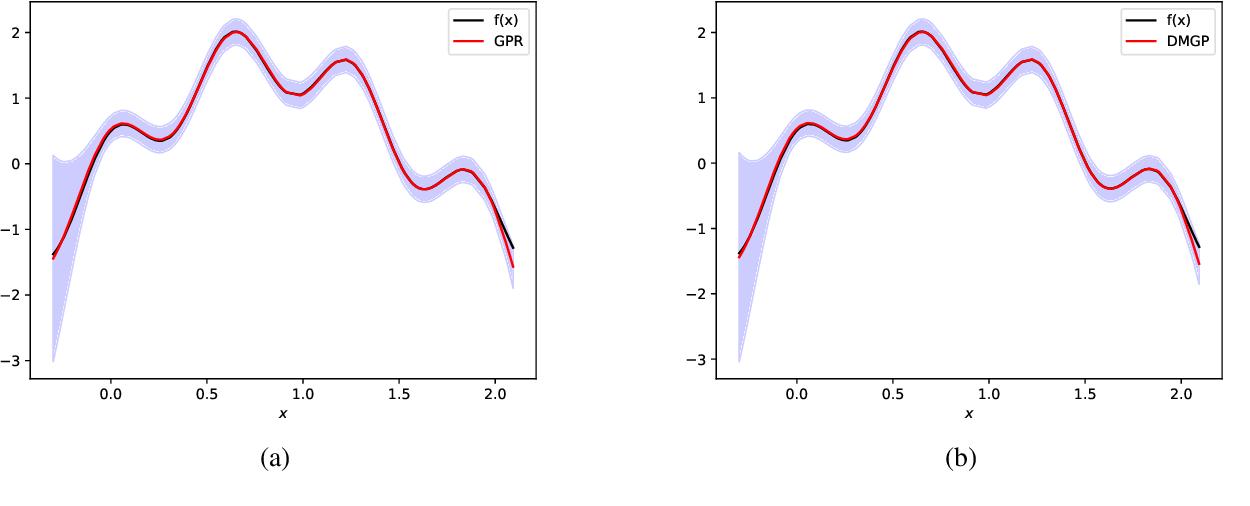 Figure 2 for Faster Gaussian Processes via Deep Embeddings