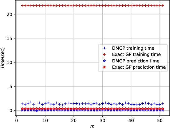 Figure 3 for Faster Gaussian Processes via Deep Embeddings