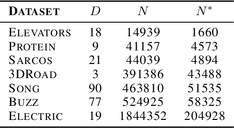 Figure 4 for Faster Gaussian Processes via Deep Embeddings