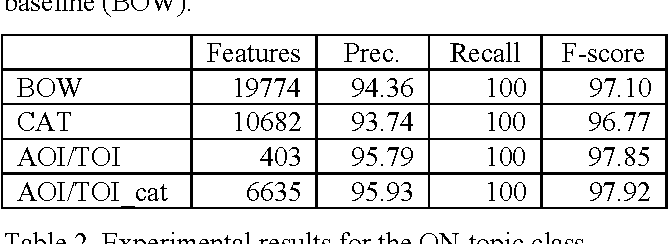 Table 2. Experimental results for the ON-topic class.
