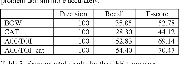 Table 3. Experimental results for the OFF-topic class.