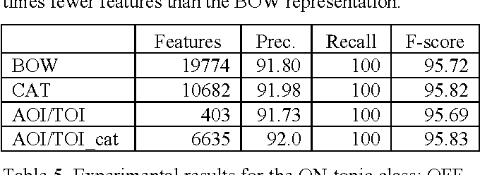 Table 5. Experimental results for the ON-topic class: OFFexamples for the Testing set come from the 'China/Nuclear Weapons' domain