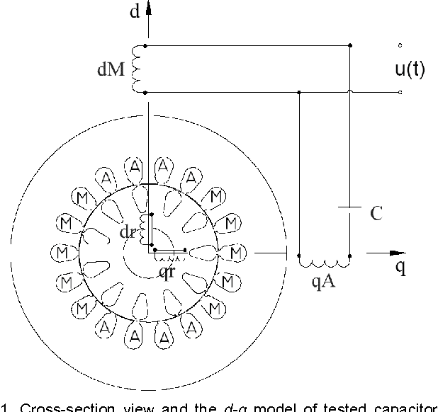 cross-section view and the d-q model of tested capacitor induction