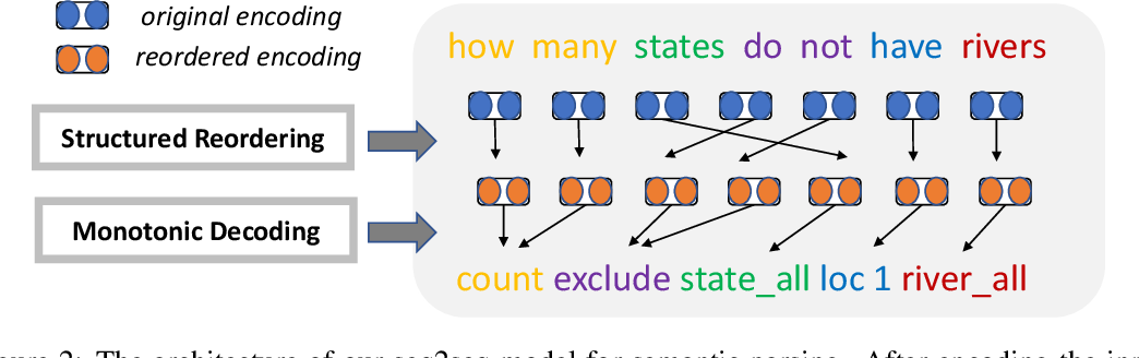 Figure 3 for Structured Reordering for Modeling Latent Alignments in Sequence Transduction