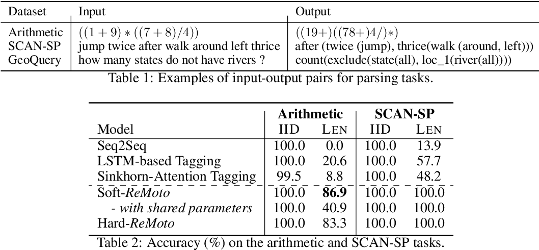 Figure 2 for Structured Reordering for Modeling Latent Alignments in Sequence Transduction
