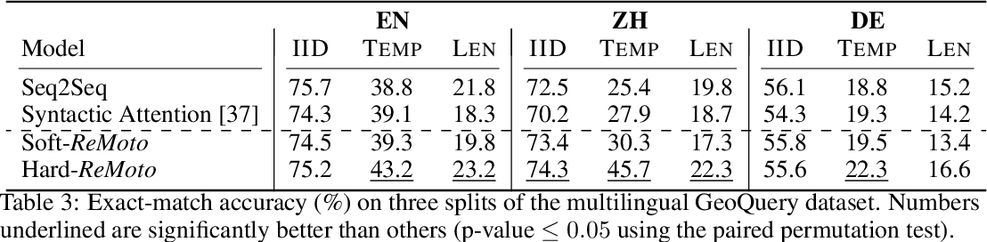 Figure 4 for Structured Reordering for Modeling Latent Alignments in Sequence Transduction