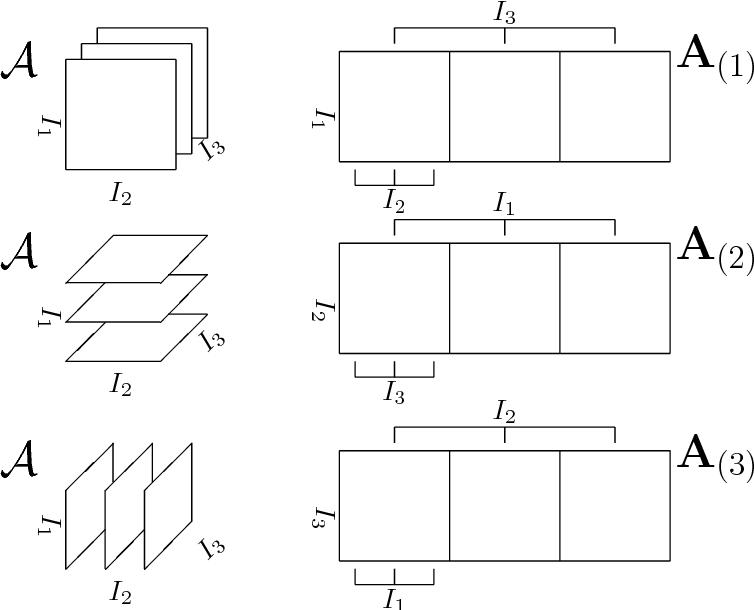 Figure 20 from MATLAB tensor classes for fast algorithm