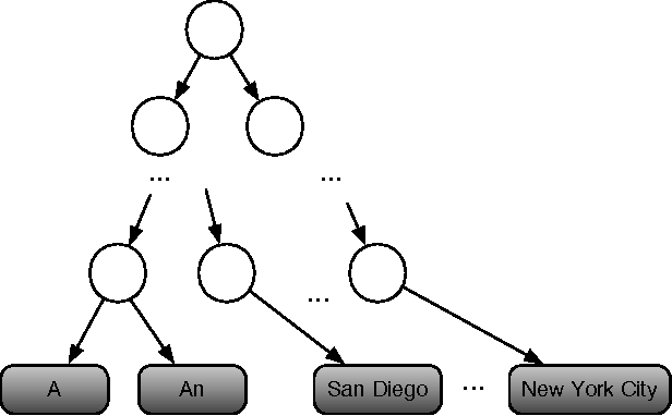 Figure 1 for Lexicon Infused Phrase Embeddings for Named Entity Resolution
