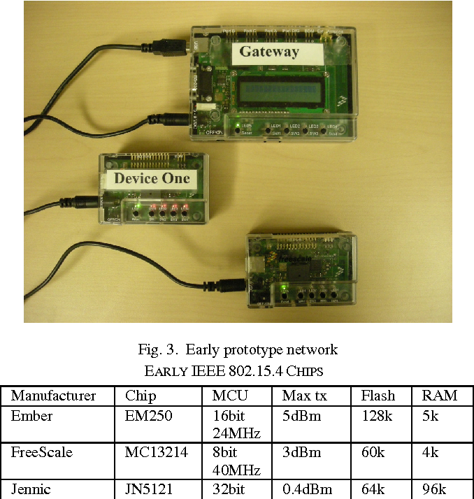 Figure 3 from Hardware challenges and their resolution in advancing