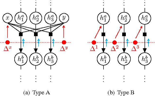 Figure 1 for Consensus Message Passing for Layered Graphical Models