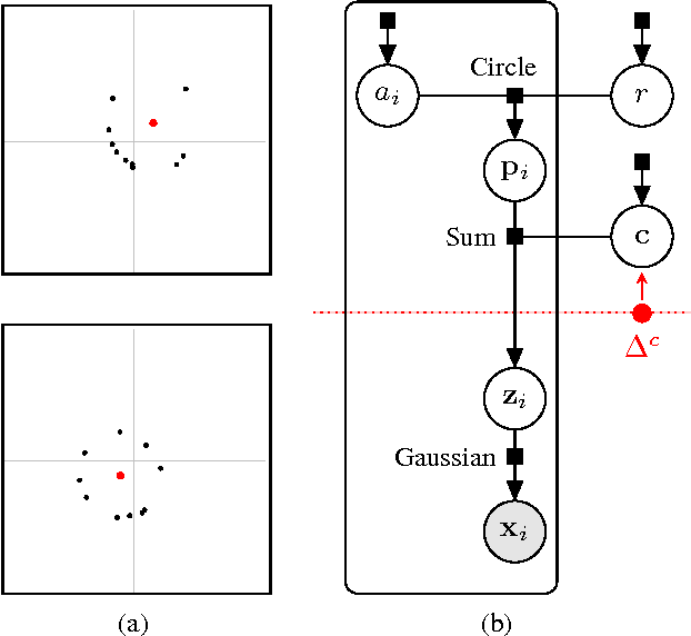 Figure 2 for Consensus Message Passing for Layered Graphical Models