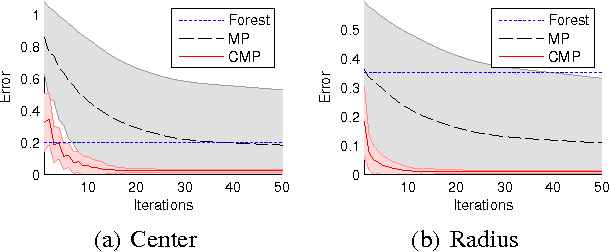 Figure 3 for Consensus Message Passing for Layered Graphical Models