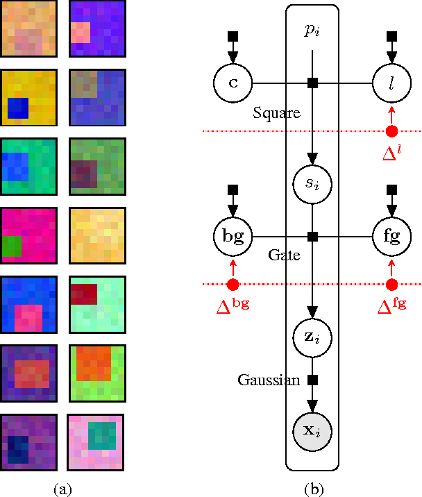 Figure 4 for Consensus Message Passing for Layered Graphical Models