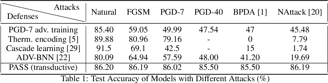 Figure 1 for Adversarially Robust Generalization Just Requires More Unlabeled Data