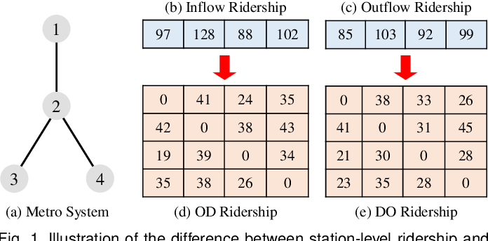 Figure 1 for Online Metro Origin-Destination Prediction via Heterogeneous Information Aggregation